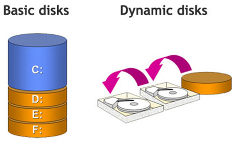 Dynamic disk VS basic disk