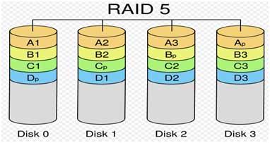 Raid 5 Requirements Related Keywords Suggestions Raid